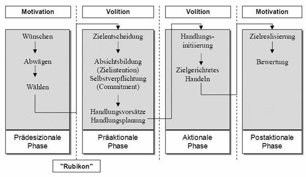 Markus Deimann Entwicklung Und Erprobung Eines Volitionalen Designmodells