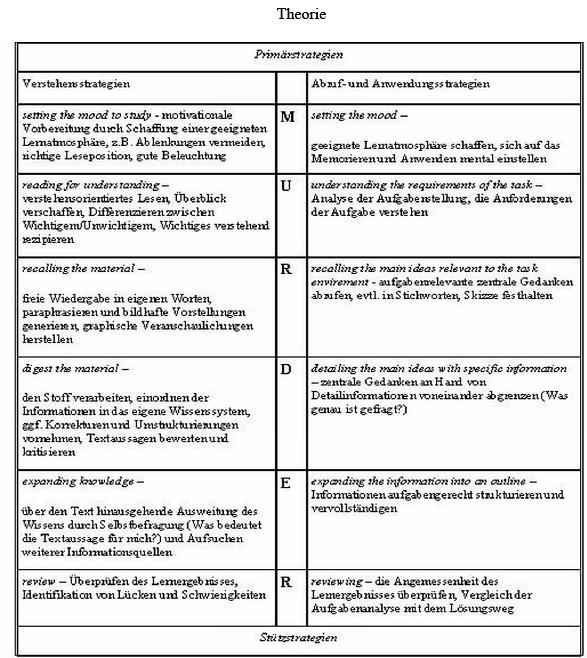 Susan Schöffl: Fördert der Einsatz von Lernstrategien das Verstehen ...