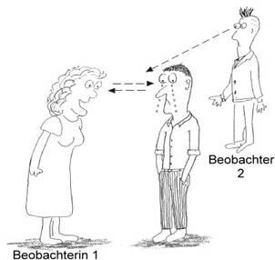 abb 7 7 appellierende kommunikation nach schlippe ua 1995 25 - Zirkulare Fragen Beispiele